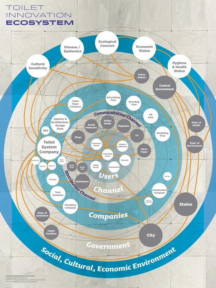 toilet ecosystem map 2013